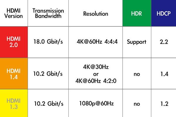 Версии HDMI и их характеристики