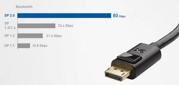 DisplayPort 2.0 передает до 80 Гигабит в секунду