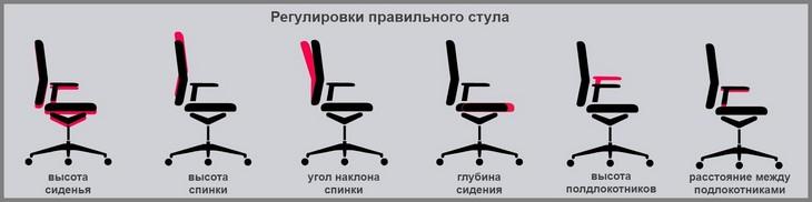 Регулировка правильного стула